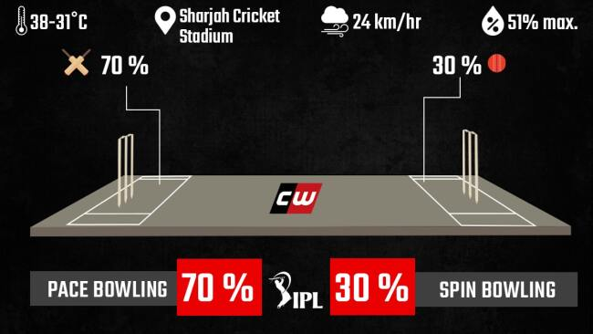RCB vs CSK weather conditions and pitch fantasy