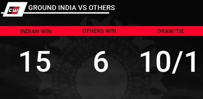 Ground: India Vs others India
