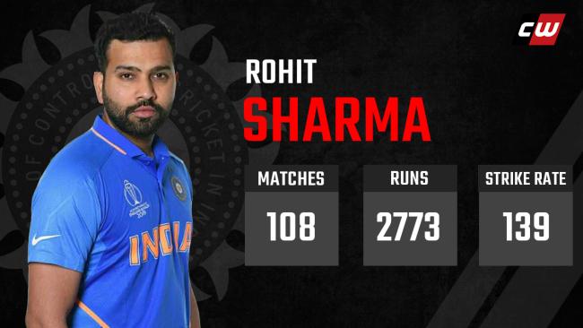 Rohit Sharma India