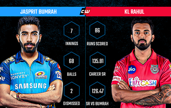 Jasprit Bumrah  KL Rahul IPL