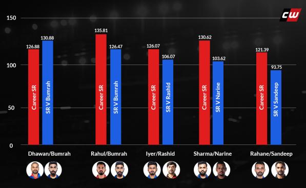 Graph SR IPL