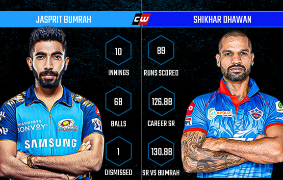 Jasprit Bumrah Shikhar Dhawan IPL