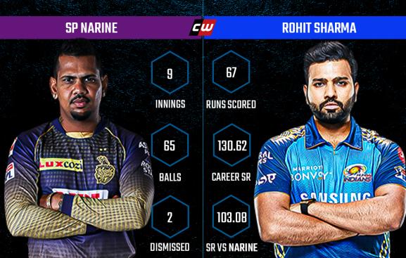 Sunil Narine Rohit Sharma IPL