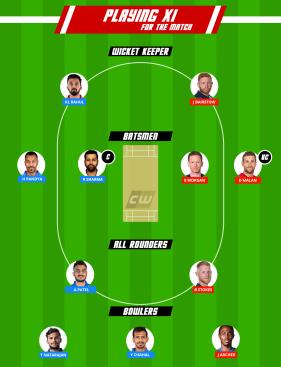 India vs England Fantasy Team India