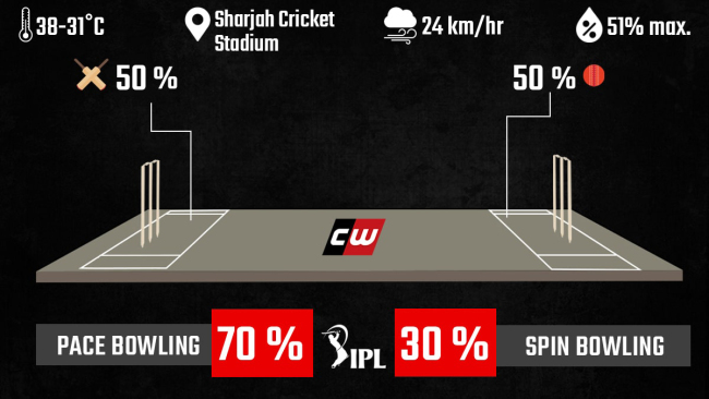 RCB vs KKR weather and pitch