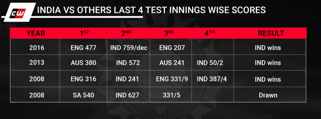 India Vs others Last 4 tests Innings wise scores India